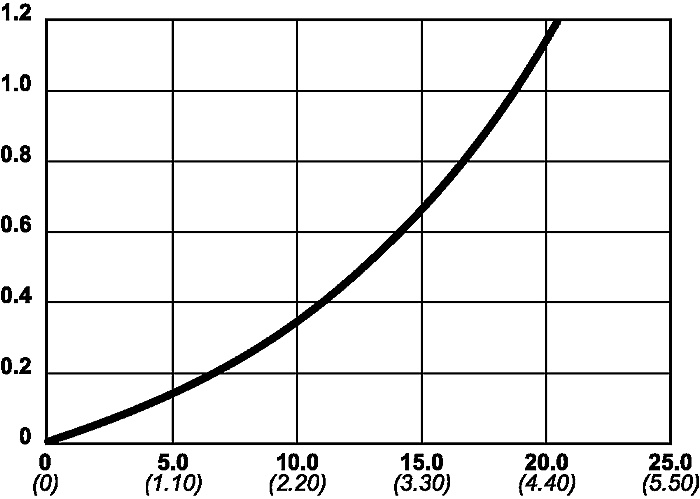 Oljefölde serie 115 graf