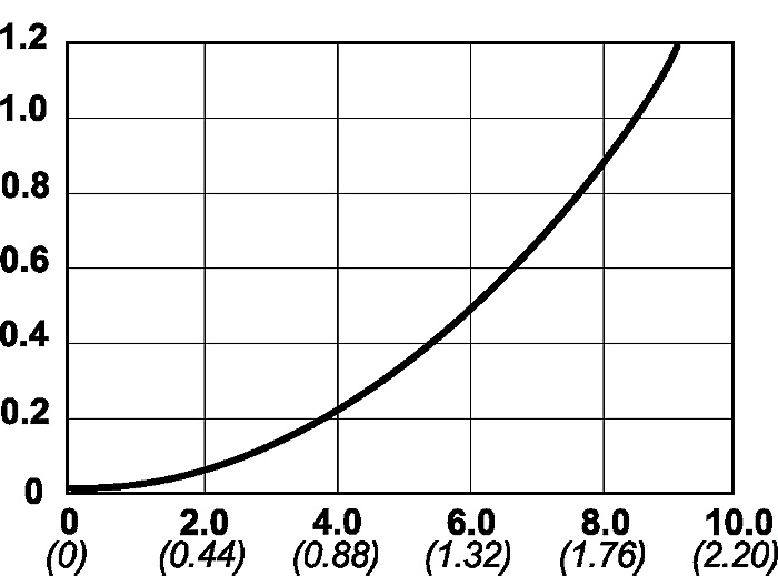 Oljeflöde serie 116 graf