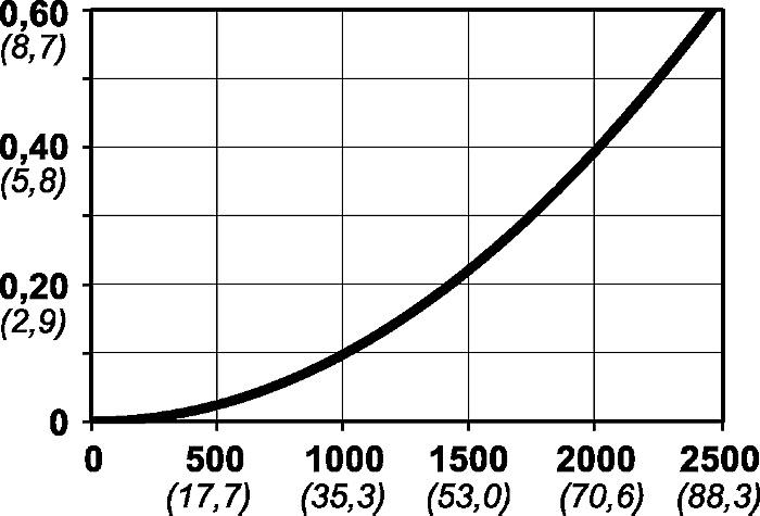 Luftflöde serie 320 graf