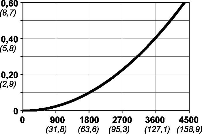 Luftflöde serie 410 graf